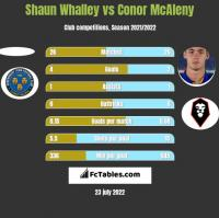 Shaun Whalley vs Conor McAleny h2h player stats
