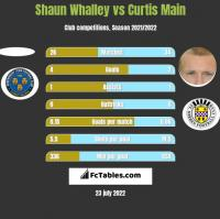 Shaun Whalley vs Curtis Main h2h player stats