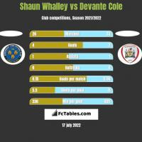 Shaun Whalley vs Devante Cole h2h player stats