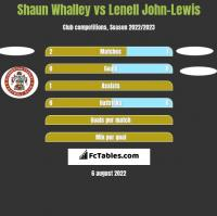 Shaun Whalley vs Lenell John-Lewis h2h player stats