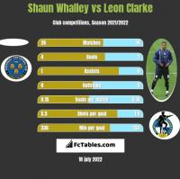 Shaun Whalley vs Leon Clarke h2h player stats