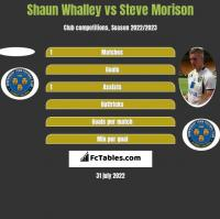 Shaun Whalley vs Steve Morison h2h player stats