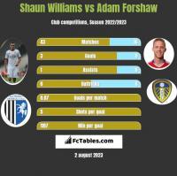 Shaun Williams vs Adam Forshaw h2h player stats