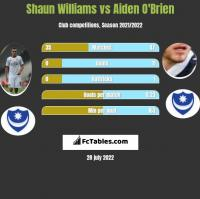 Shaun Williams vs Aiden O'Brien h2h player stats