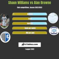 Shaun Williams vs Alan Browne h2h player stats