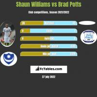 Shaun Williams vs Brad Potts h2h player stats