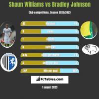 Shaun Williams vs Bradley Johnson h2h player stats