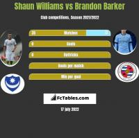 Shaun Williams vs Brandon Barker h2h player stats