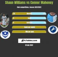 Shaun Williams vs Connor Mahoney h2h player stats