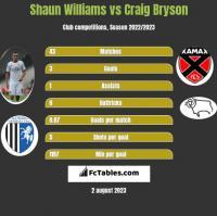 Shaun Williams vs Craig Bryson h2h player stats