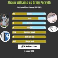 Shaun Williams vs Craig Forsyth h2h player stats