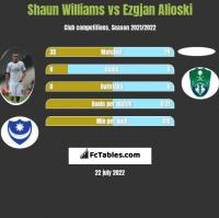 Shaun Williams vs Ezgjan Alioski h2h player stats