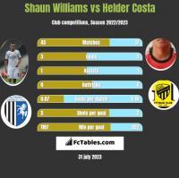 Shaun Williams vs Helder Costa h2h player stats