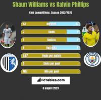 Shaun Williams vs Kalvin Phillips h2h player stats