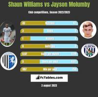 Shaun Williams vs Jayson Molumby h2h player stats