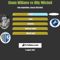 Shaun Williams vs Billy Mitchell h2h player stats