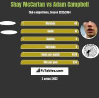 Shay McCartan vs Adam Campbell h2h player stats