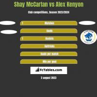 Shay McCartan vs Alex Kenyon h2h player stats