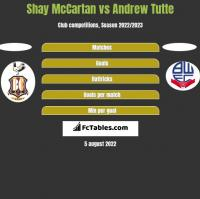Shay McCartan vs Andrew Tutte h2h player stats