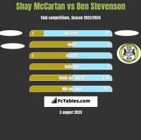 Shay McCartan vs Ben Stevenson h2h player stats