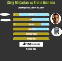 Shay McCartan vs Bruno Andrade h2h player stats