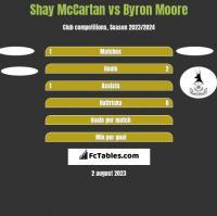 Shay McCartan vs Byron Moore h2h player stats
