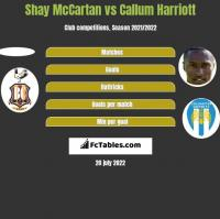 Shay McCartan vs Callum Harriott h2h player stats
