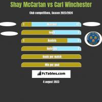 Shay McCartan vs Carl Winchester h2h player stats