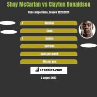 Shay McCartan vs Clayton Donaldson h2h player stats