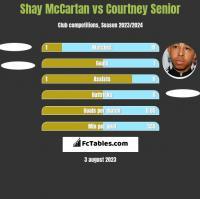 Shay McCartan vs Courtney Senior h2h player stats