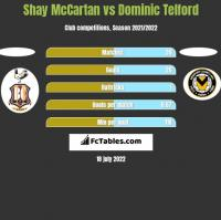 Shay McCartan vs Dominic Telford h2h player stats