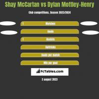 Shay McCartan vs Dylan Mottley-Henry h2h player stats