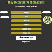 Shay McCartan vs Ebou Adams h2h player stats