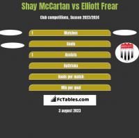 Shay McCartan vs Elliott Frear h2h player stats