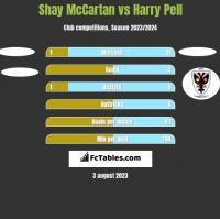 Shay McCartan vs Harry Pell h2h player stats