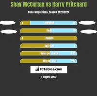Shay McCartan vs Harry Pritchard h2h player stats