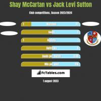 Shay McCartan vs Jack Levi Sutton h2h player stats