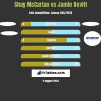 Shay McCartan vs Jamie Devitt h2h player stats