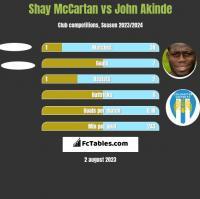 Shay McCartan vs John Akinde h2h player stats
