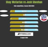 Shay McCartan vs Josh Sheehan h2h player stats