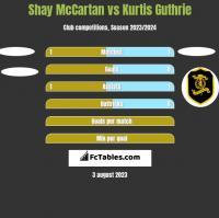 Shay McCartan vs Kurtis Guthrie h2h player stats