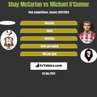 Shay McCartan vs Michael O'Connor h2h player stats
