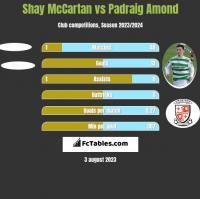 Shay McCartan vs Padraig Amond h2h player stats