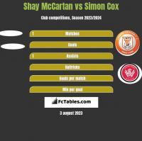 Shay McCartan vs Simon Cox h2h player stats