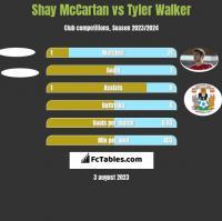 Shay McCartan vs Tyler Walker h2h player stats