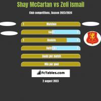 Shay McCartan vs Zeli Ismail h2h player stats