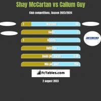 Shay McCartan vs Callum Guy h2h player stats