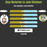 Shay McCartan vs Jack Aitchison h2h player stats