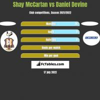 Shay McCartan vs Daniel Devine h2h player stats