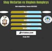 Shay McCartan vs Stephen Humphrys h2h player stats